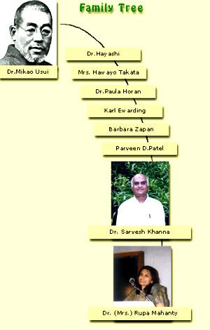 Welcome To Hesal Reiki Website Jamshedpur INDIA